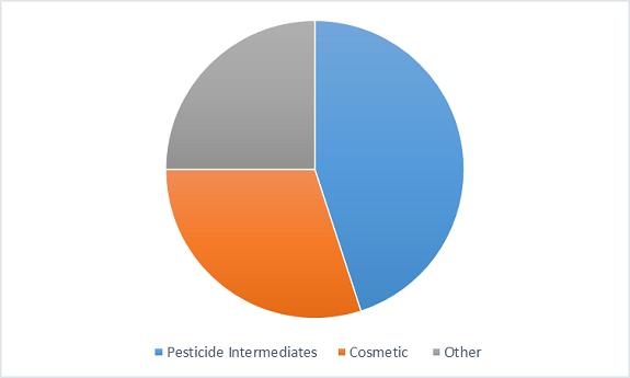 1,2-pentanediol-market-fig3