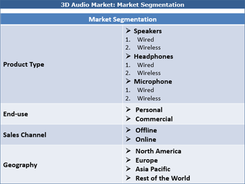 3d Audio Market Size, Share, Trend, Growth And Forecast To 2026