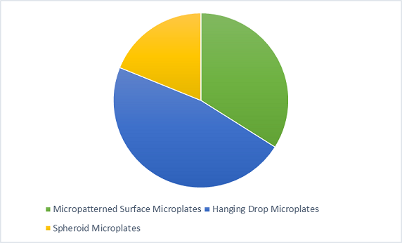 3D cell culture microplates market
