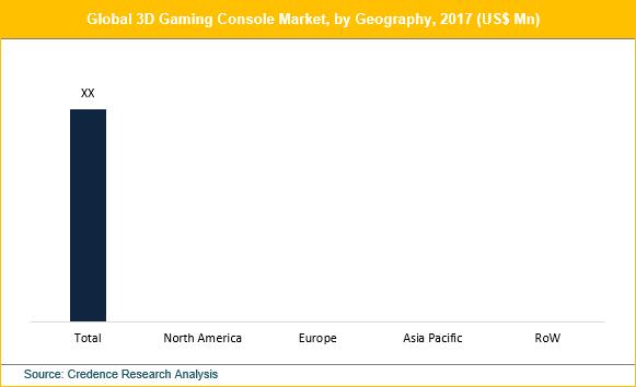 3D Gaming Consoles Market