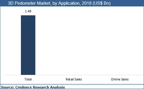 3D Pedometer Market