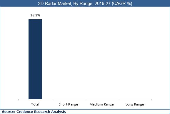3D Radar Market