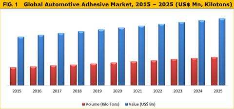 Automotive Adhesive Market