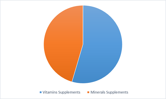 VMS Sublingual Products market type