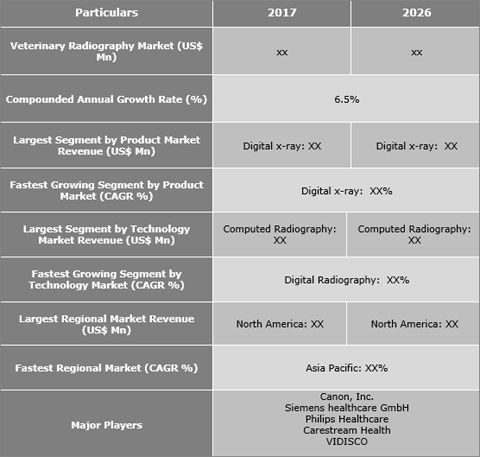 Veterinary Radiography System Market