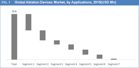 Ablation Devices Market