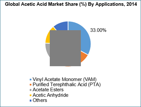 global research acetic anhydride market and The global acetic anhydride market has grown at a cagr of 70% during 2010-2017 the  2 research methodology 3 executive summary 4 introduction.