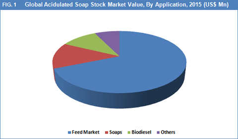 Acidulated Soap Stock Market