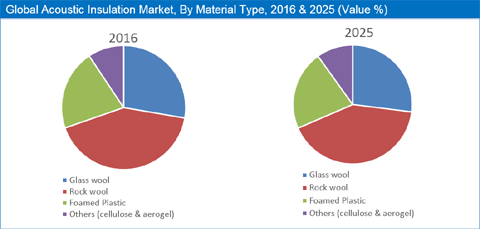 Acoustic Insulation Market