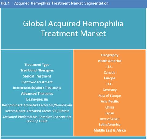 Acquired Hemophilia Treatment