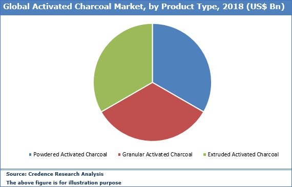 Activated Charcoal Market