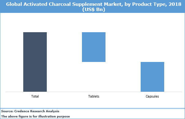Activated Charcoal Supplement Market