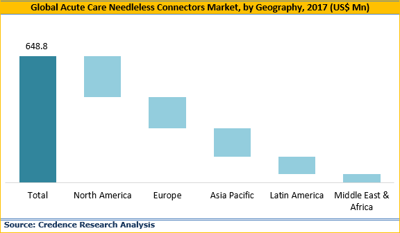 Acute Care Needleless Connectors Market