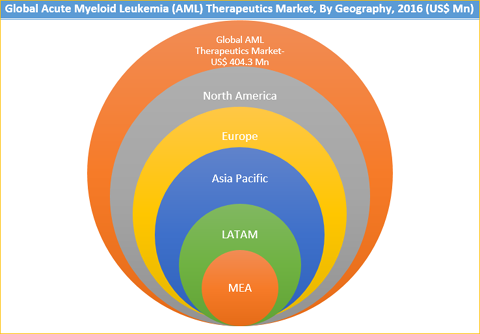 Acute Myeloid Leukemia (AML) Therapeutics Market