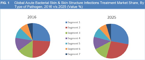 Acute Skin & Skin Structure Bacterial Infection (ABSSSI) Treatment Market