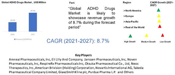 Global ADHD Drugs Market
