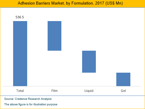 Adhesion Barriers Market