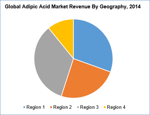 Adipic Acid Market