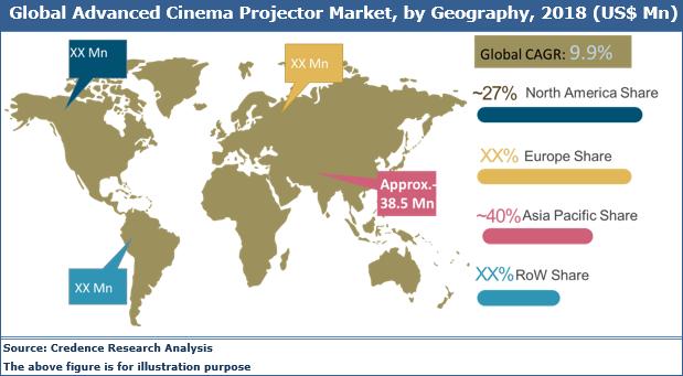 Advanced Cinema Projector Market