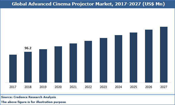 Advanced Cinema Projector Market