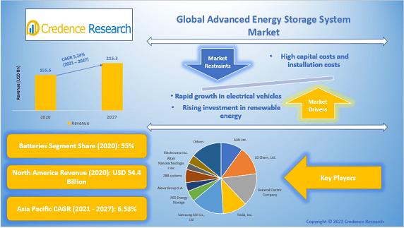 Global Advanced Energy Storage System Market