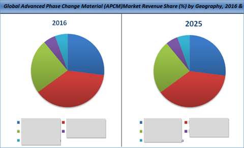 Advanced Phase Change Material (APCM) Market