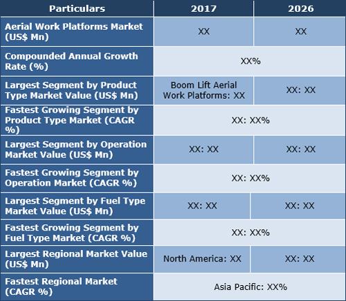 Aerial Work Platforms (AWPs) Market