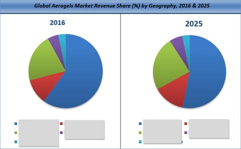 Aerogels Market