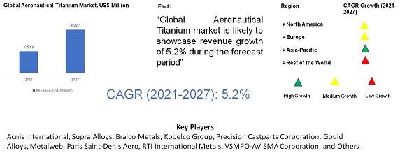 Aeronautical Titanium Market