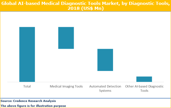 AI-based Medical Diagnostic Tools Market Size, Trend And Forecast To