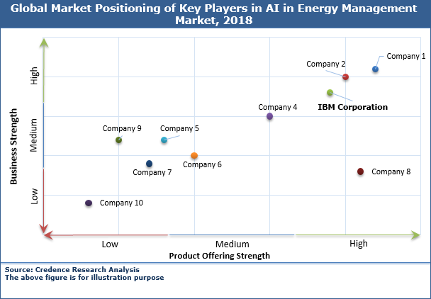 AI in Energy Management Market
