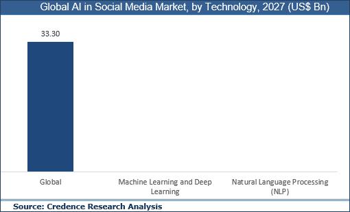 AI in Social Media Market