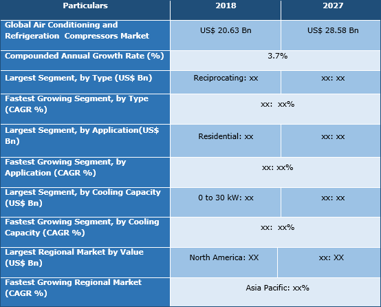 Air Conditioning And Refrigeration Compressors Market