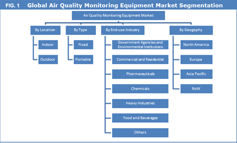 Air Quality Monitoring Equipment Market