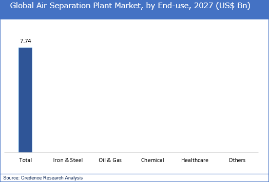 Air Separation Plant Market