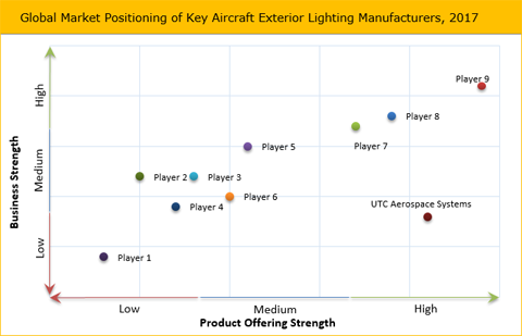 Aircraft Exterior Lighting Market