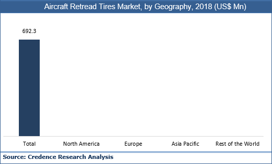 Aircraft Retread Tires Market