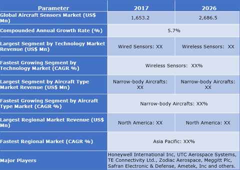 New Report Provides 2011-2018 Overview of Mexico Aircraft Fuel Gauges Market