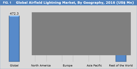 Airfield Lighting Market Size Share Trend And Forecast To 2025