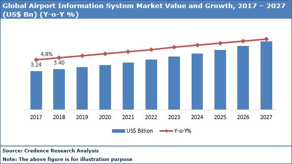 Airport Information System Market