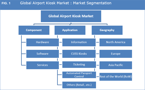 Airport Kiosk Market Size, Share, Growth, Trend And Forecast To 2025