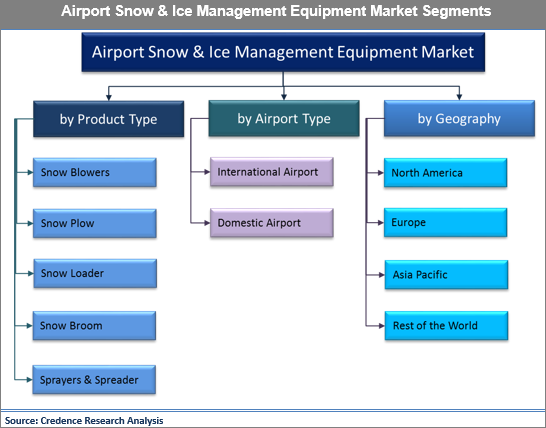 Airport Snow And Ice Management Equipment Market