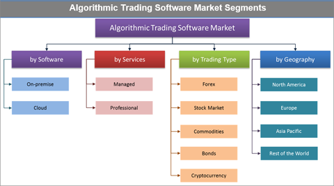 Forex algorithmic trading software