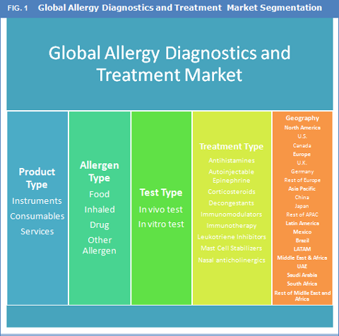 Allergy Diagnostics And Treatment Market