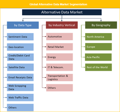 Alternative Data Market