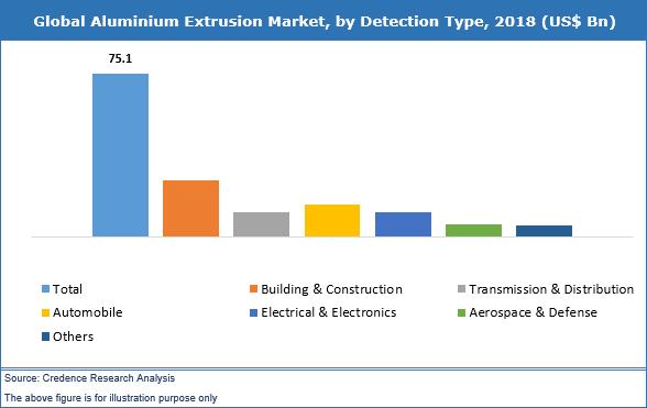 Aluminium Extrusion Market
