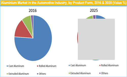 Aluminium Market Automotive Industry