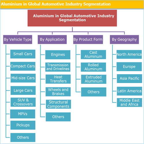 Aluminium In Global Automotive Industry