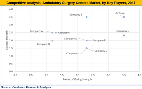 Ambulatory Surgery Centers Market