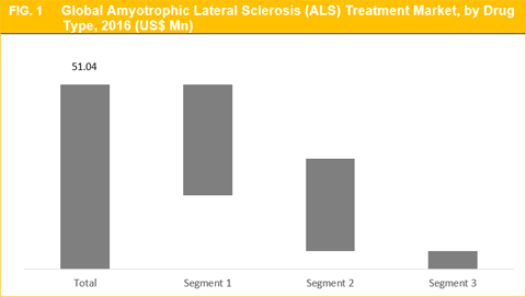 Amyotrophic Lateral Sclerosis (ALS) Treatment Market